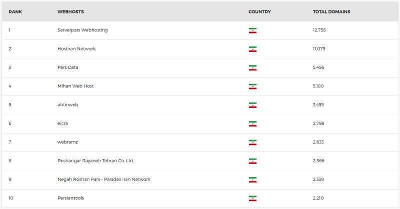 مقایسه بهترین شرکتهای هاستینگ ایران در سال 97