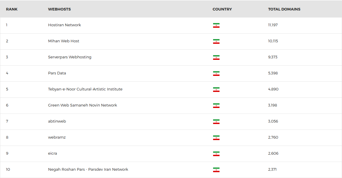 top-iranian-webhosting-domains.png