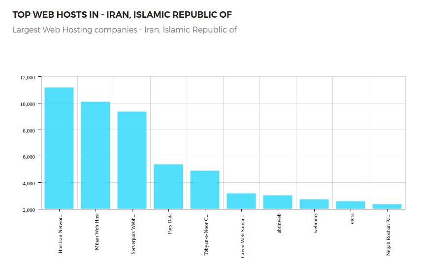 بهترین هاست ایران و مقایسه بهترین شرکت هاستینگ ایران