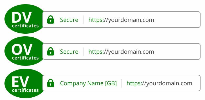 بهترین ssl رایگان و خرید ssl ارزان | گواهینامه ssl چیست؟