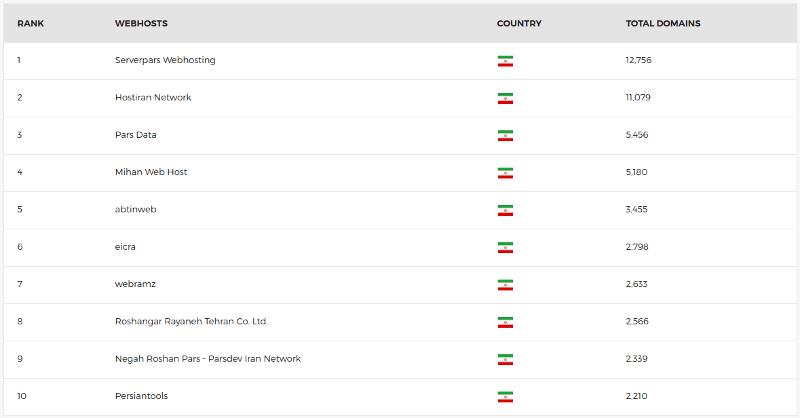 مقایسه بهترین شرکتهای هاست ایران